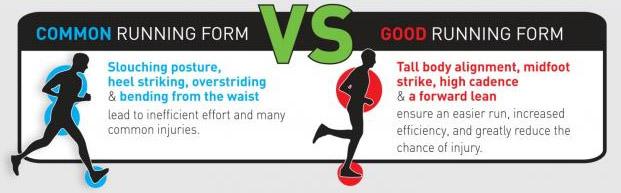 Good Form Running Graphic