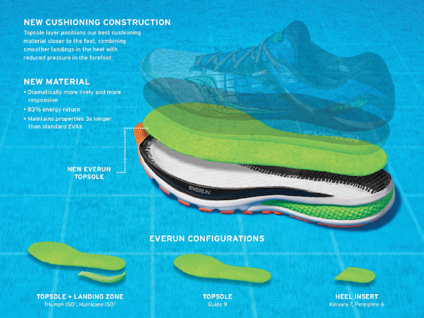 detailed look 9aa51 a6ede Saucony Introduces New EVERUN Technology
