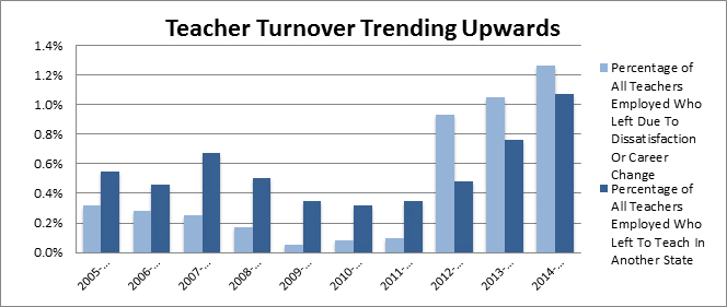 teacher turnover