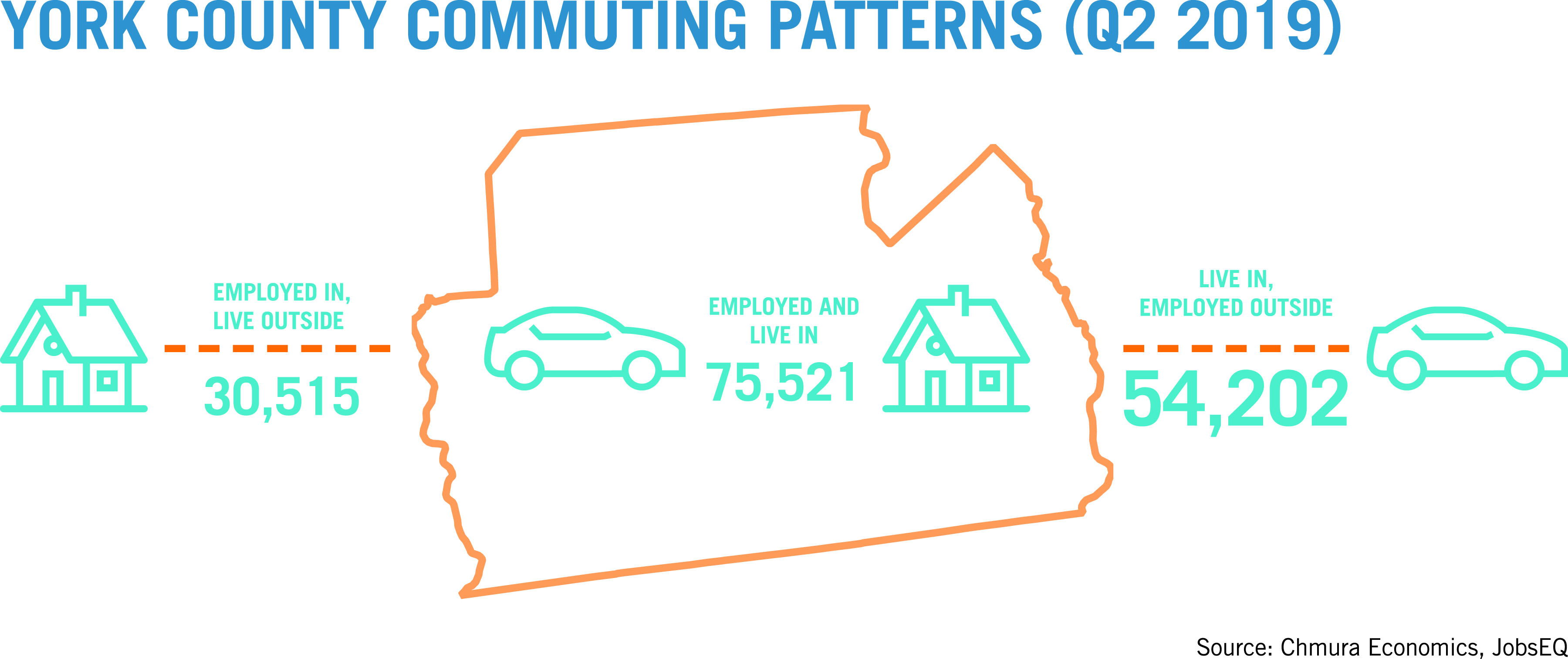 York County Commuting Patterns