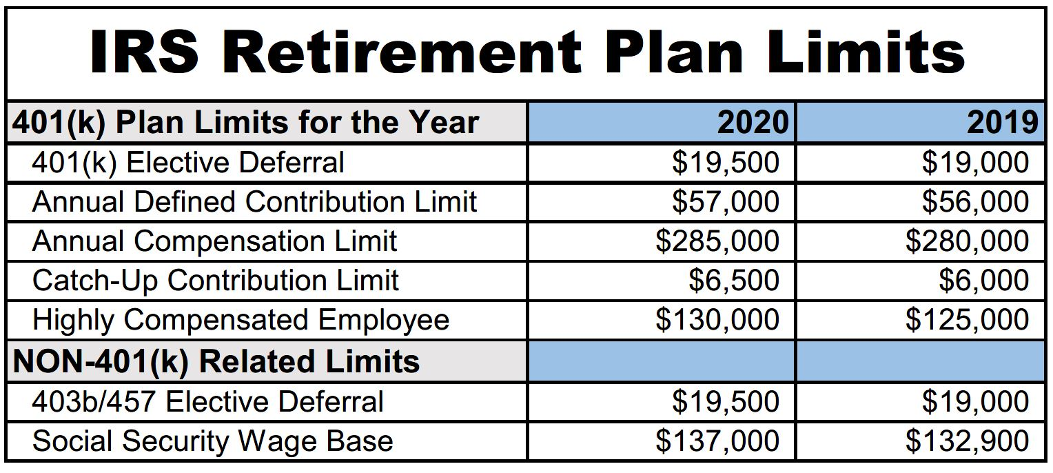 Retirement Plan Contribution Limits Will Increase In 2020 Frisbie Associates