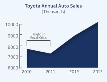 case study of toyotas vehicle recall management essay Strategic analysis and implementation for toyota strategic-management-toyota-case-study of-automobile- company-toyota-marketing-essay.