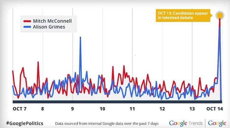 Senate Search Data During Debate