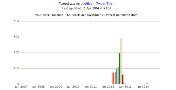 Tweets over time for Joe Biden
