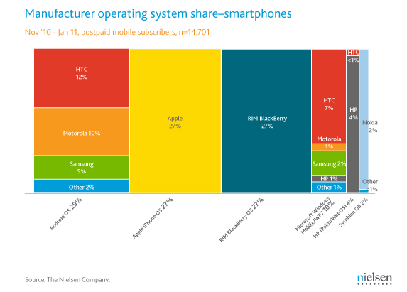 Manufacturer Operating system share-smartphones