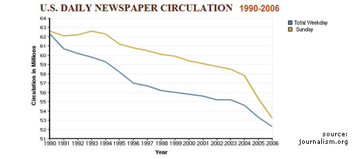 Newspaper Circulation Decline