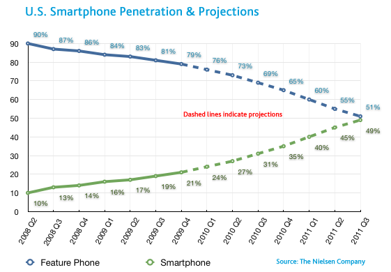 U.S. Smartphone Penetration and Projections