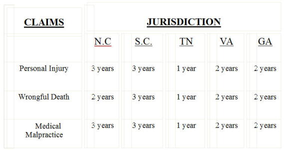 Statute of Limitations chart