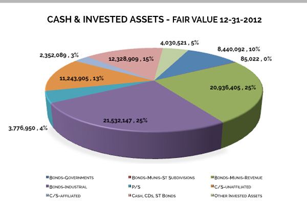 Cash & Invested Assets - 2012