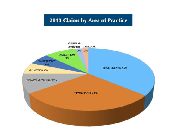 2013_claims_area_of_practice