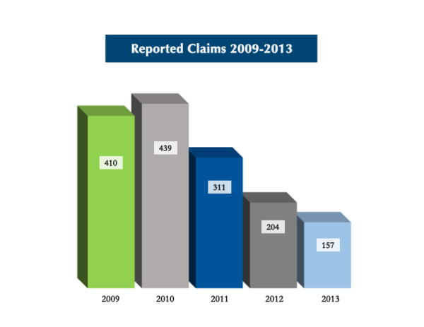 Reported_Claims_2013