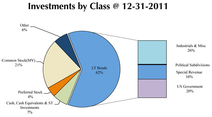 Investments by Class