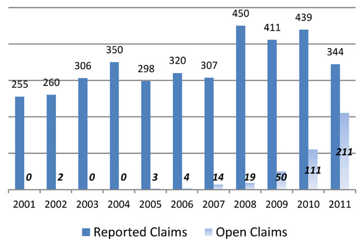 Open Claims By Active Year Chart