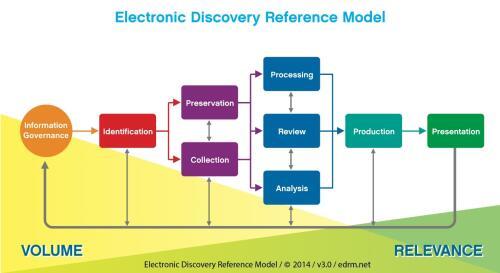 Ediscovery Model