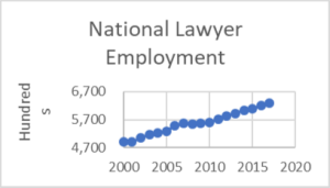 national lawyer employment