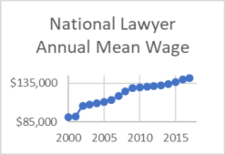 national lawyer annual mean wage
