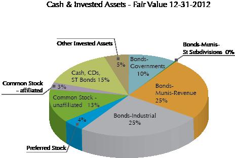 financial chart fair value 2012