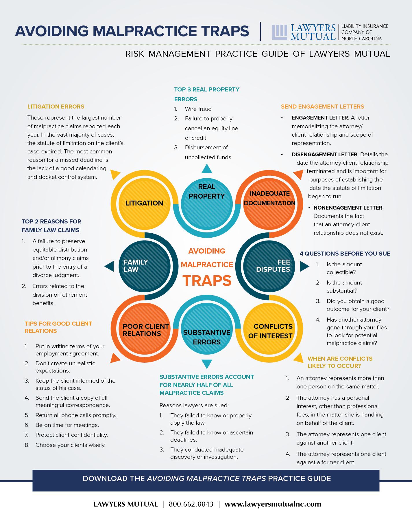 Infographic for avoiding malpractice traps handout
