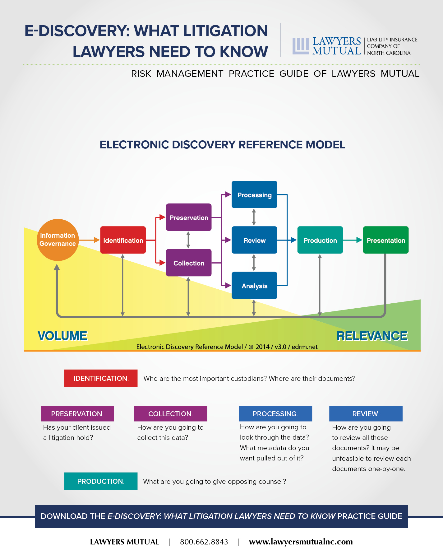 e-discovery: what you need to know infographic
