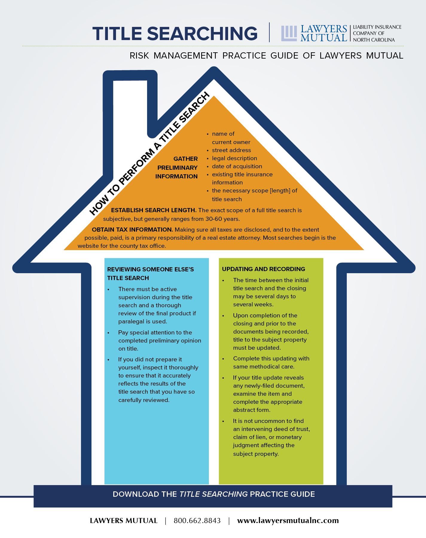 Infographic for title searching practice guide