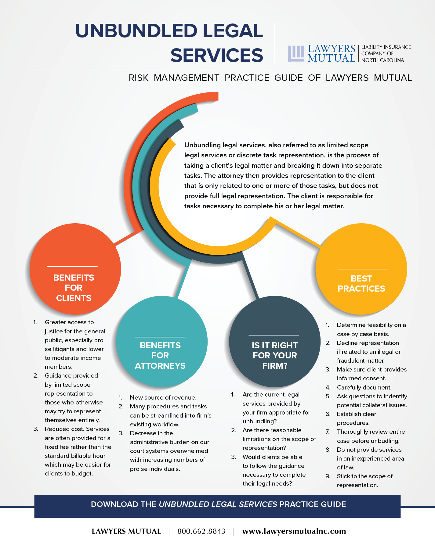 infographic for unbundled legal services
