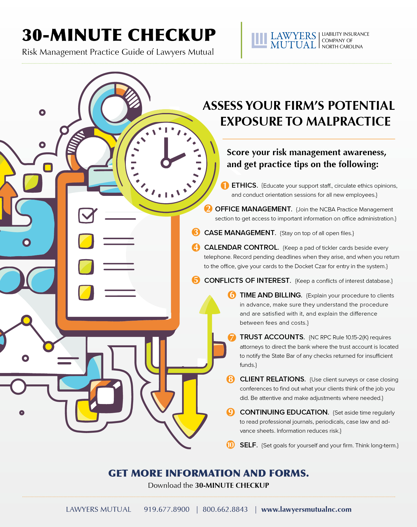 30 Minute Malpractice Checkup infographic