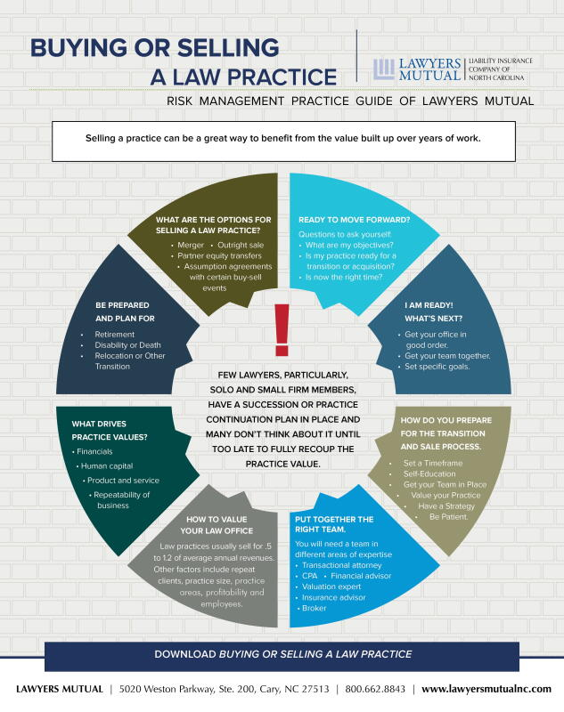Infographic for buying or selling a law practice