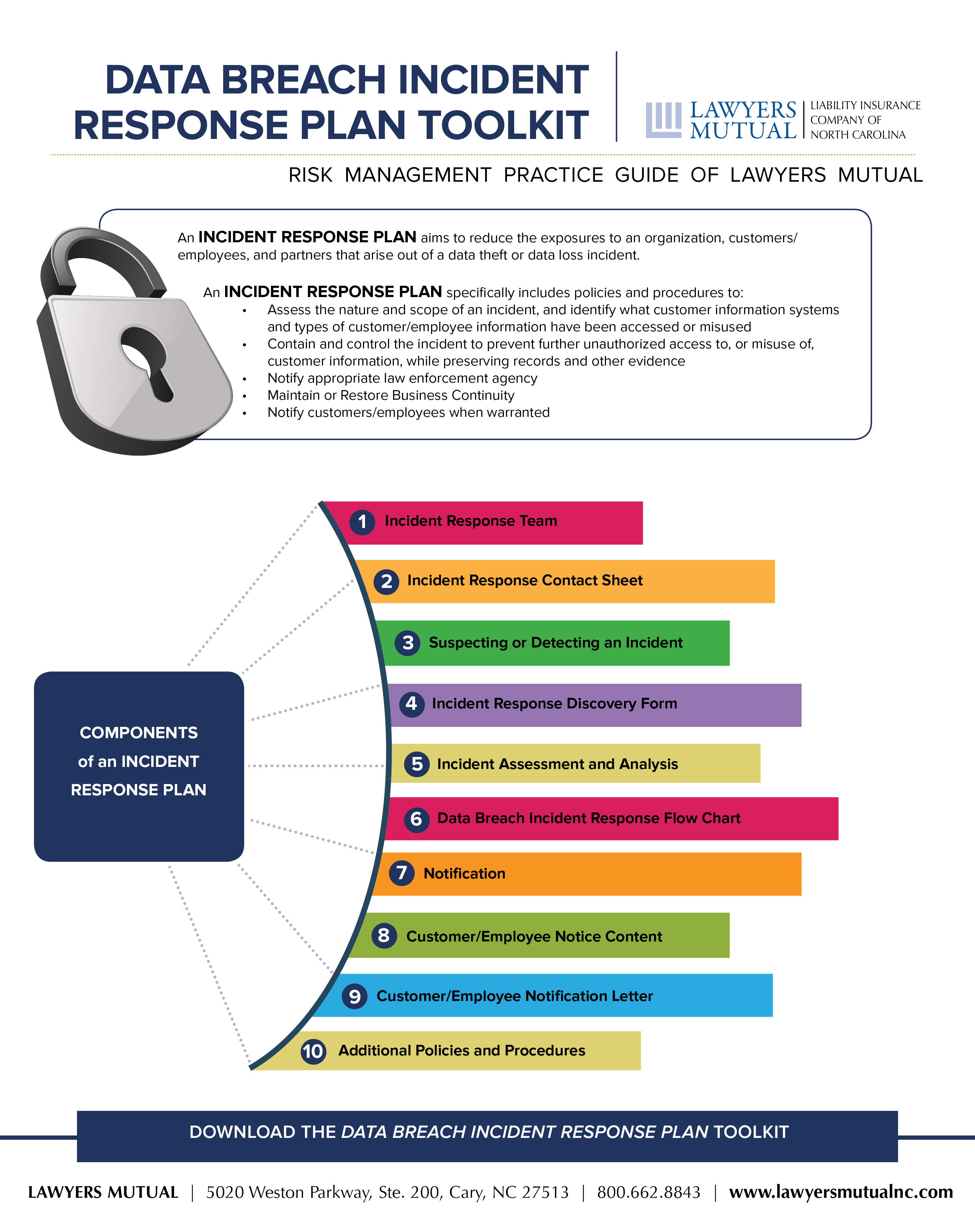 Data Breach Incident Response Plan Toolkit Infographic