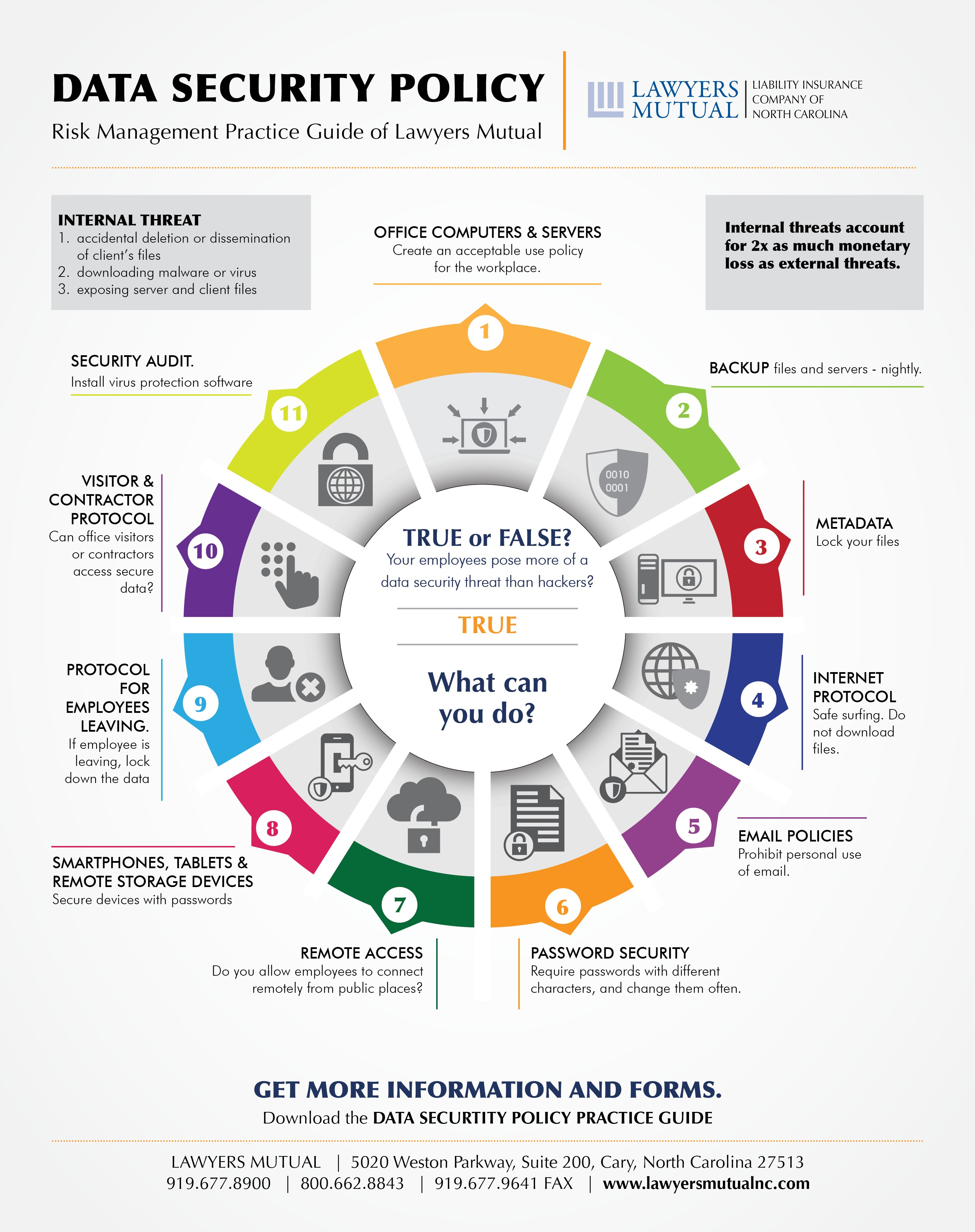 Data Security Policy Infographic Lawyers Mutual