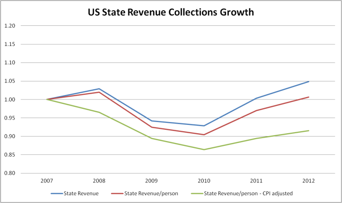 US State Revenue Collections Growth Chart