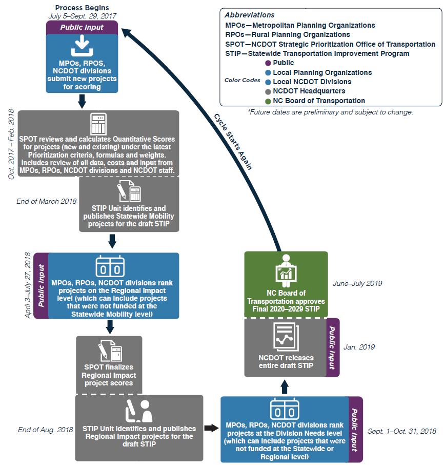 NCDOT SPOT 5.0 Timeline