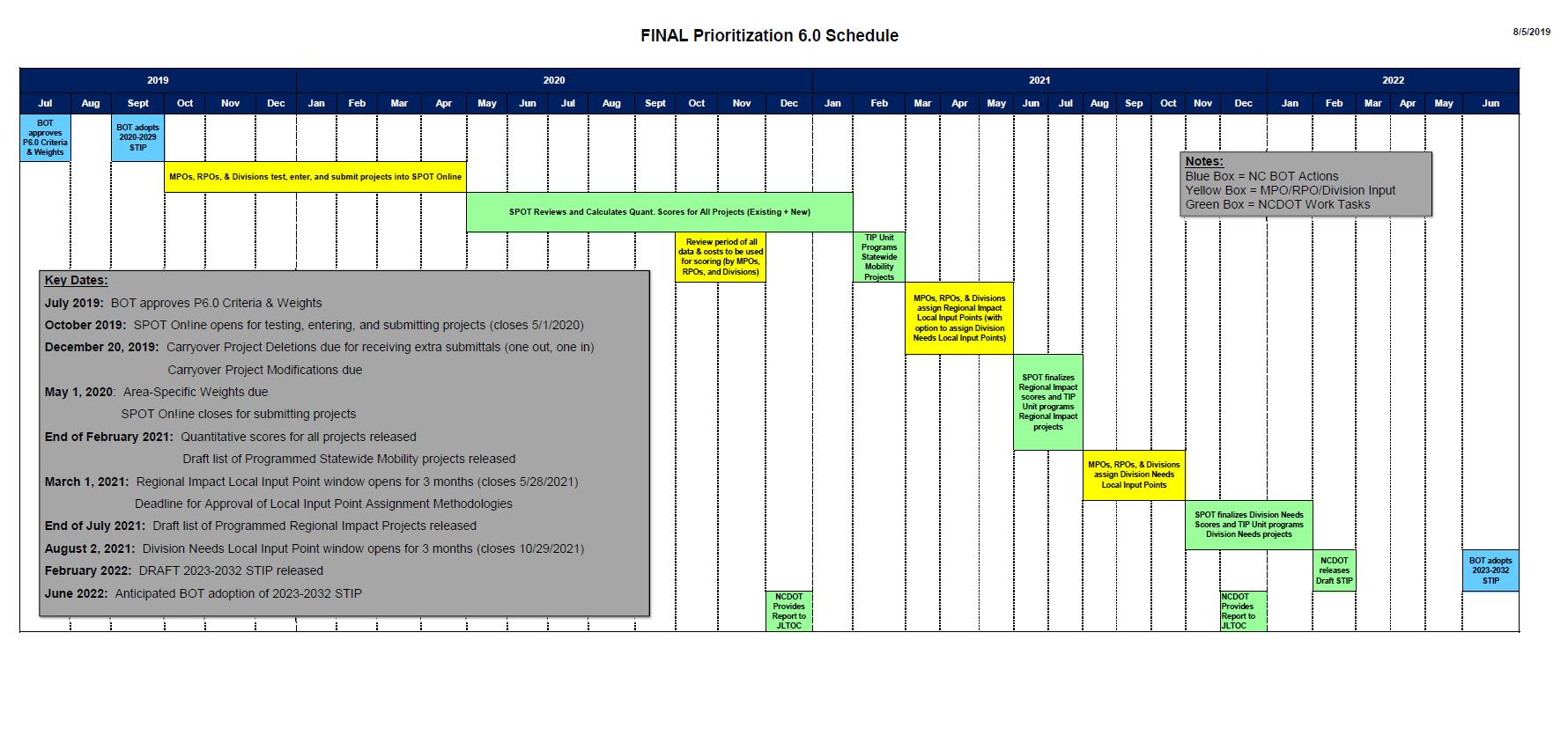 SPOT 6.0 Schedule - Updated Aug. 2019