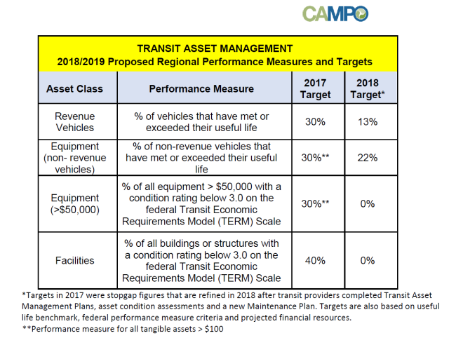 2018-2019 Proposed Transit Asset Management Targets