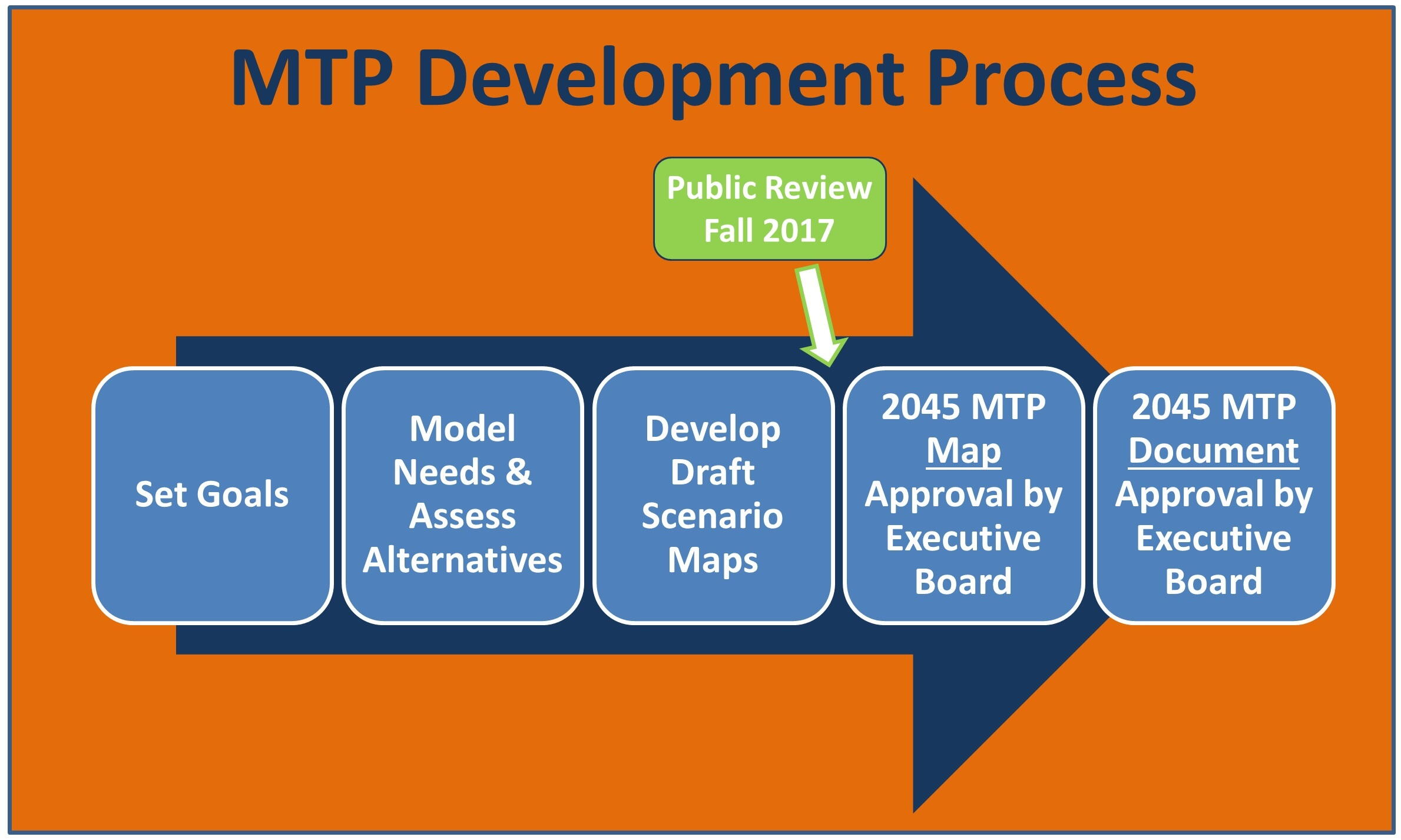 Flow Chart of MTP Development Process