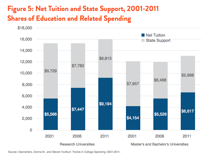 Net Tuition and State Support, 2001-2011