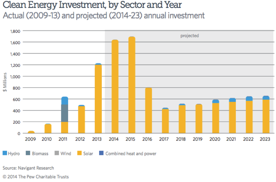 Clean Energy Investment