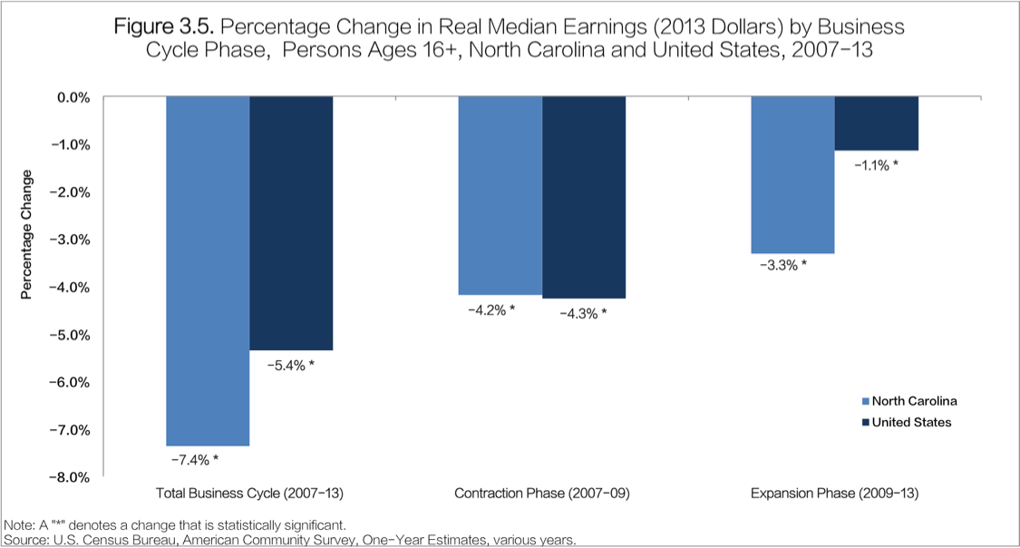 Percentage change in real median income