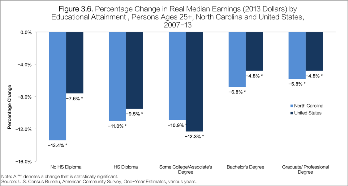 Percentage Change in Real Median Earnings