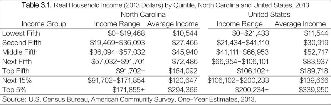 Real Household Income by Quintile