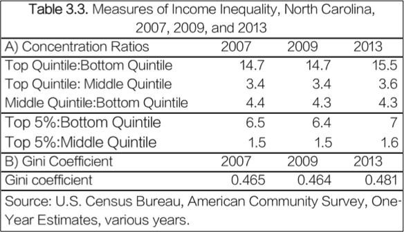 Measures of Income Inequality