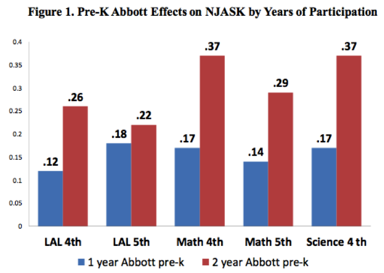 Pre-K Abbott Effects on NJASK by Years of Participation