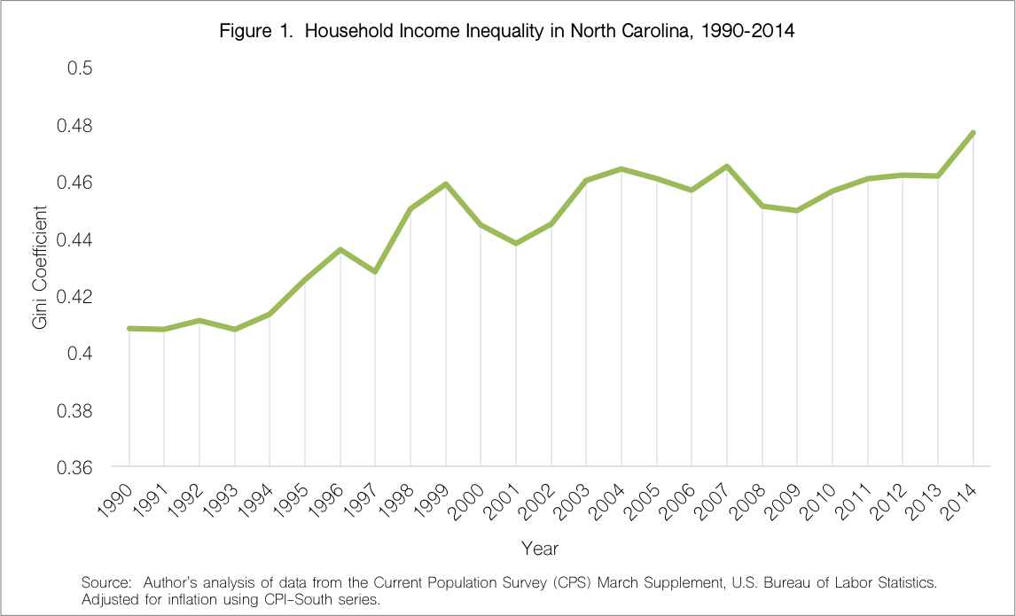 Household Income Inequality in NC