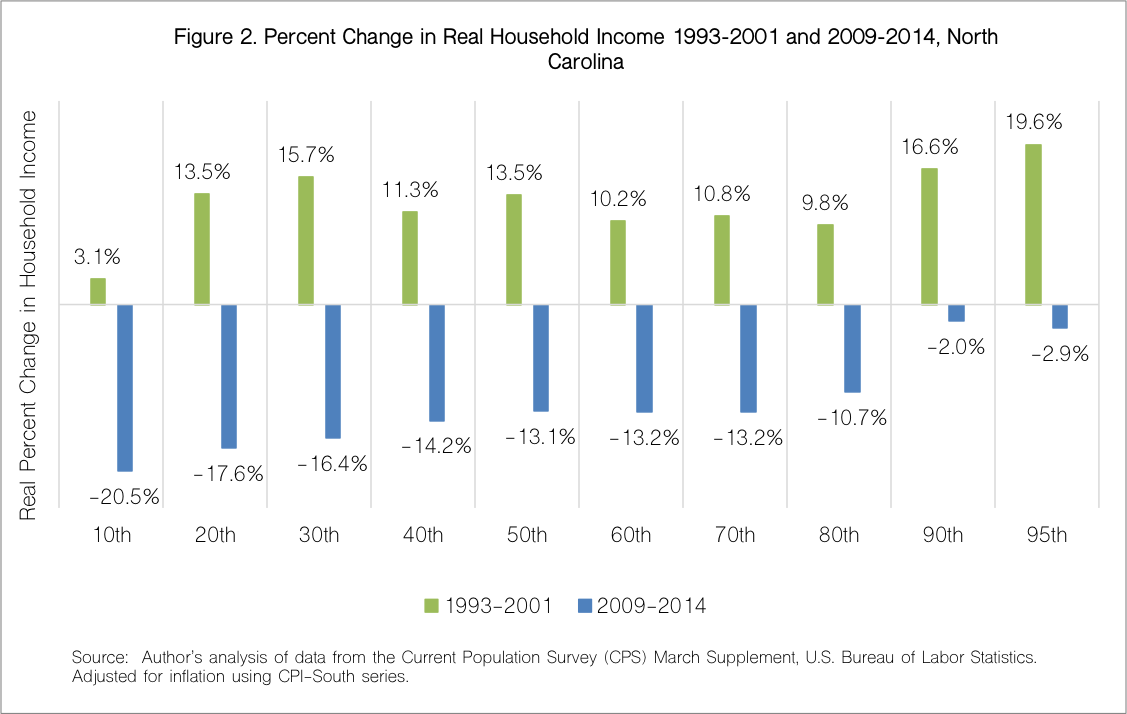 Percent Change in Real Household Income