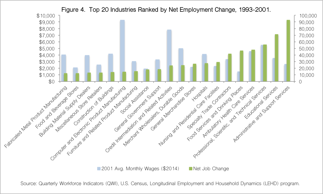Top 20 Industries 1993