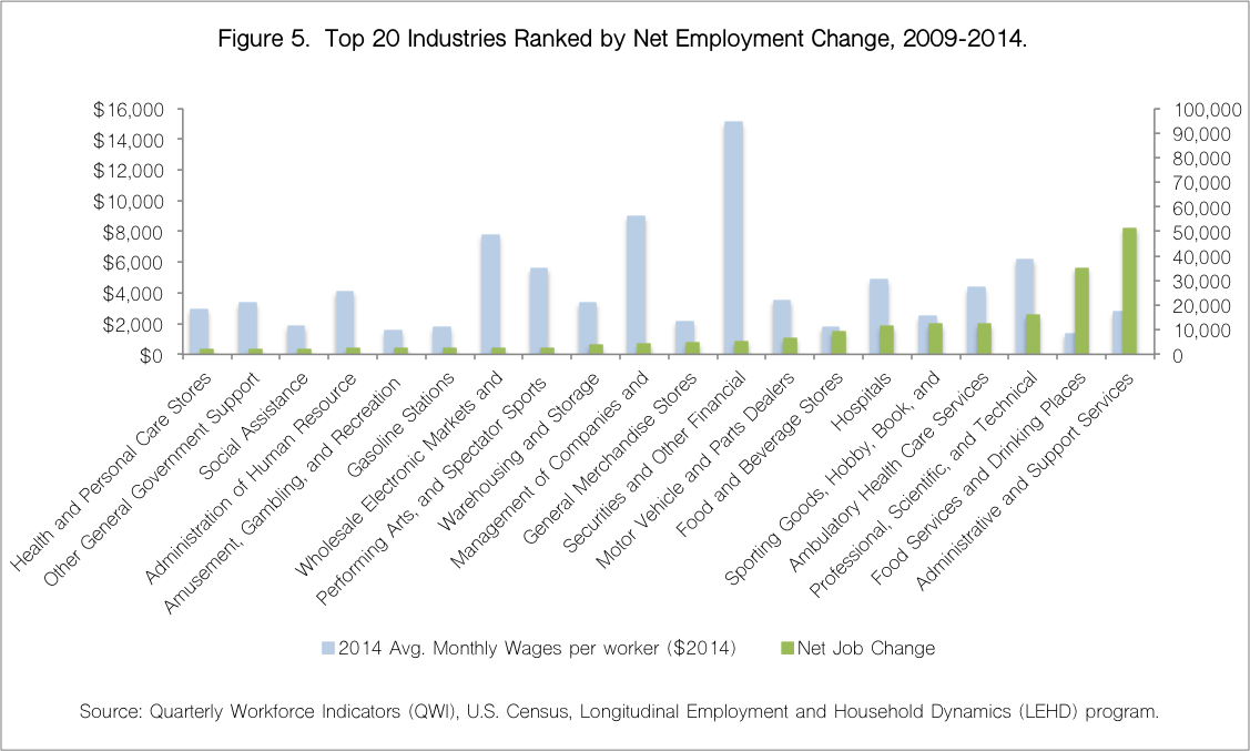 Top 20 Industries 2009
