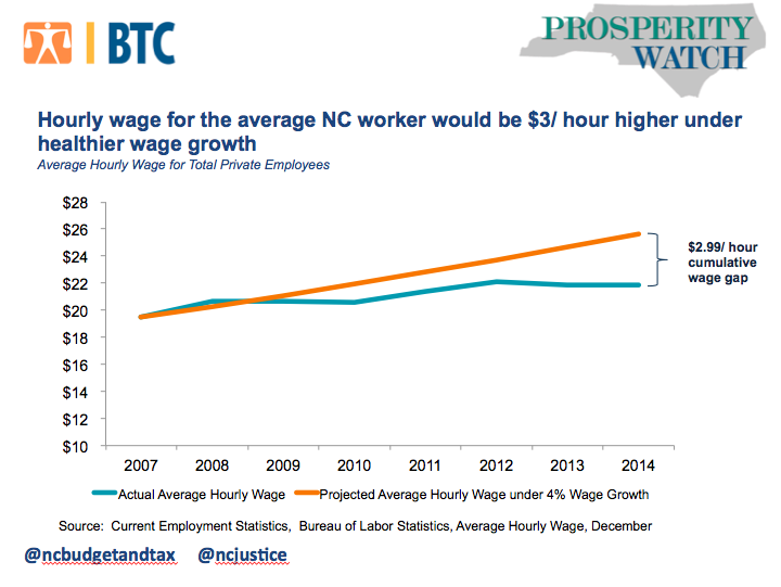 Average hourly wage for total private employees