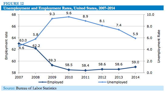 Unemployment and Employment Rates