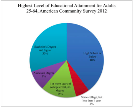 Highest level of educational attainment