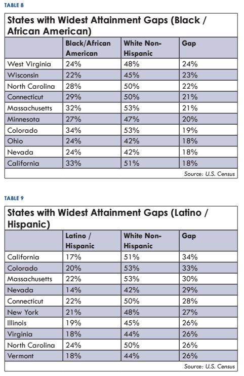 States with widest attainment gaps