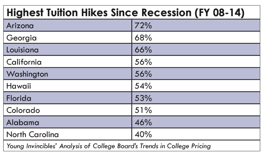 Highest Tuition Hikes
